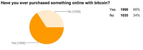 reddit及bitcointalk比特币用户大调查